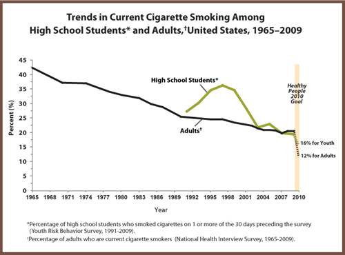 Description: Description: Description: Description: Description: Description: Trends in Current Cigarette Smoking Among High School Students and Adults, United States, 1965–2009