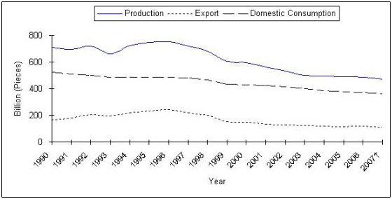 Description: Description: Description: Description: Description: Description: Cigarette Production, Exports, and Domestic Consumption—United States, 1990–2004