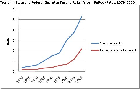 Description: Description: Description: Description: Description: Description: Trends in State and Federal Cigarette Tax and Retail Price---United States, 1970–2000